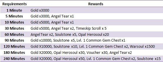 League of Angels Closed Beta Event Online Bonus